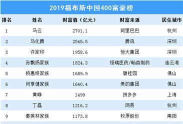 2019年福布斯中国富豪榜揭晓:马云领衔400人入选,上榜门槛超70亿!