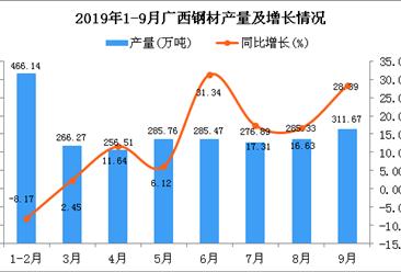 2019年1-3季度广西钢材产量为2373.11万吨 同比增长7.51%