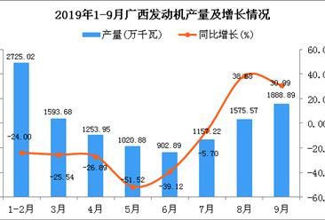 2019年1-3季度广西发动机产量为12118.23万千瓦 同比下降18.32%