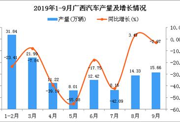 2019年1-9月广西汽车产量及增长情况分析