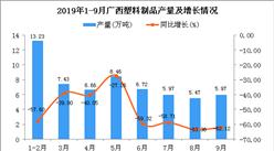 2019年1-3季度广西塑料制品产量为50.55万吨 同比下降60.44%