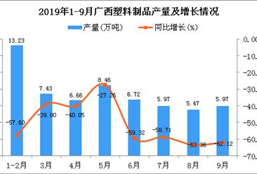 2019年1-3季度廣西塑料制品產量為50.55萬噸 同比下降60.44%