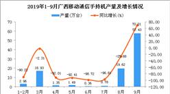 2019年1-3季度廣西手機產量為100.9萬臺 同比下降48.79%