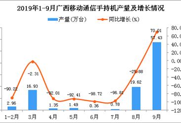 2019年1-3季度广西手机产量为100.9万台 同比下降48.79%