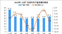 2019年1-3季度廣東省手機產量為52581.74萬臺 同比下降9.57%