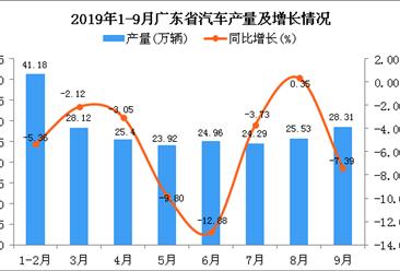 2019年1-3季度广东省手机产量为52581.74万台 同比下降9.57%