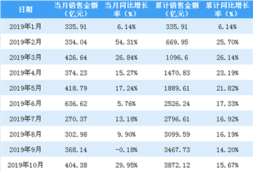 2019年10月保利地产销售简报:销售额同比增长29.95%(附图表)