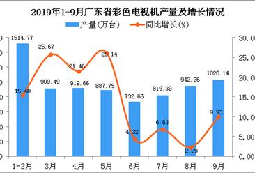 2019年1-3季度广东省彩色电视机产量为7662.85万台 四虎影院网站增长12.34%