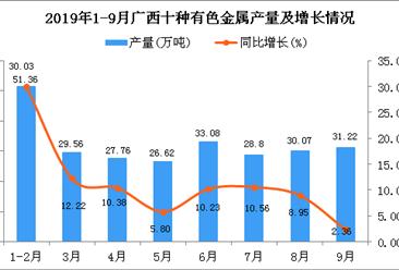 2019年1-3季度广西十种有色金属产量四虎影院网站增长12.08%