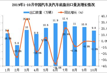 2019年10月中国汽车及汽车底盘出口量为9.8万辆 同比下降1%