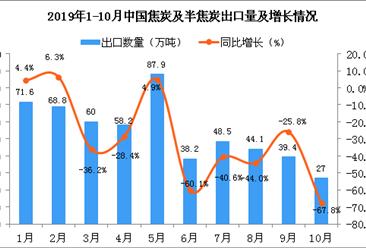2019年10月中国焦炭及半焦炭出口量为27万吨 同比下降67.8%