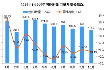 2019年10月中国钢材出口量为478.2万吨 同比下降13.1%