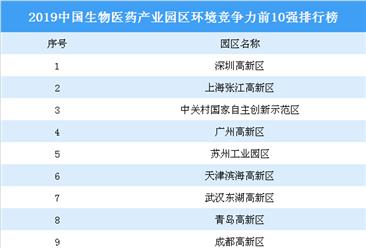 2019中国生物医药产业园区环境竞争力前10强四虎网站榜:深圳高新区第一(图)
