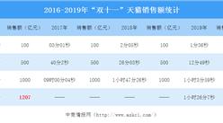"""2019""""双11""""天猫仅用时1小时26分7秒成交额超2016年""""双11""""全天成交额(附近三年天猫""""双11""""销售额统计)"""