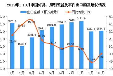 2019年10月中国灯具、照明装置及零件出口金额为2534.6百万美元