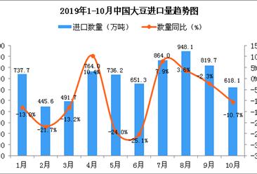 2019年10月中国大豆进口量为618.1万吨 同比下降10.7%