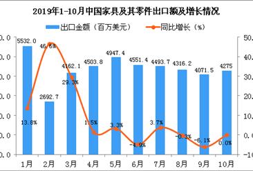 2019年1-10月中国家具及其零件出口量及金额增长情况分析