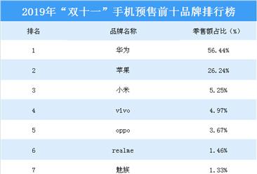 """2019年""""双十一""""手机预售前十品牌:华为夺冠(附榜单)"""