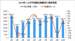 2019年10月中国煤及褐煤进口量为2568.5万吨 同比增长11.3%