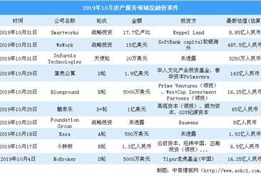 2019年10月房产服务领域投融资情况分析:投融资金额环比微涨(附完整名单)