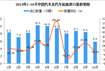 2019年1-10月中国汽车及汽车底盘进口量及金额增长情况分析