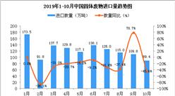 2019年10月中國固體廢物進口量為89.4萬噸 同比下降45.6%