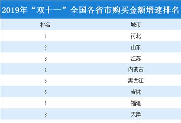 """2019年""""雙十一""""全國各省市購買金額增速排名:河北第一(附詳細排名)"""