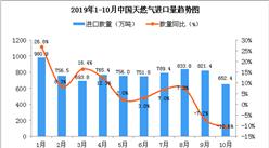 2019年10月中国天然气进口量为652.4万吨 同比下降10.6%