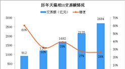 2019雙十一總成交額PK:天貓2684億 京東2044億(圖)