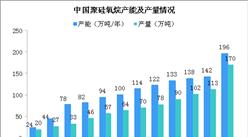 2019年中国有机硅行业发展现状及发展前景分析(图)
