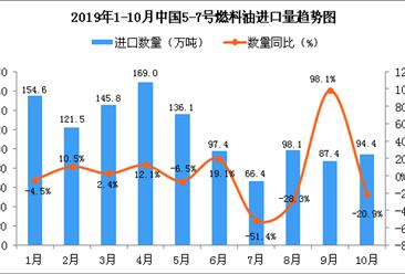 2019年10月中国5-7号燃料油进口量为94.4万吨 同比下降20.9%