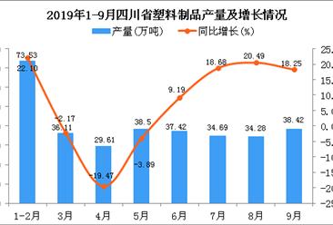 2019年1-9月四川省塑料制品产量及增长情况分析