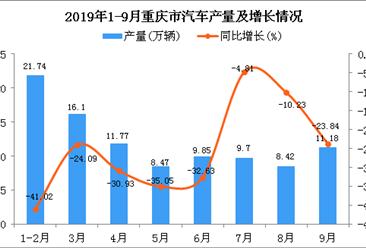 2019年1-9月重庆市汽车产量及增长情况分析