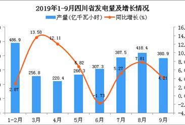 2019年1-3季度四川省发电量为2727.6亿千瓦小时 同比增长5.73%