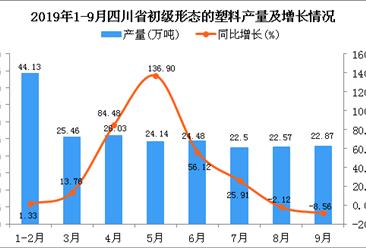 2019年1-3季度四川省初级形态的塑料产量同比增长25.15%