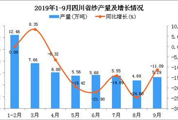 2019年1-3季度四川省纱产量为52.45万吨 同比下降10.83%