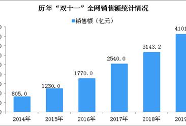 """2019年""""双十一""""全网销售额达4101亿元  个人护理行业全网销售额排名第一"""