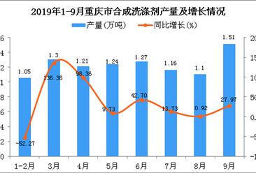 2019年1-9月重庆市合成洗涤剂产量及增长情况分析
