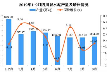 2019年1-3季度四川省水泥产量同比增长0.7%