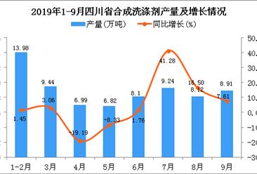 2019年1-3季度四川省合成洗涤剂产量为72.2万吨 同比增长4.97%