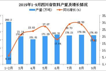 2019年1-3季度四川省饮料产量为1517.17万吨 同比增长23.85%