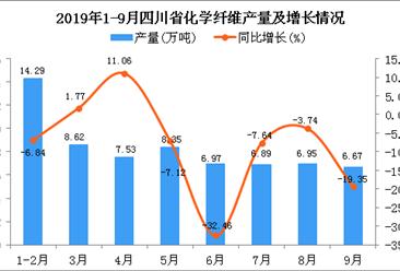 2019年1-3季度四川省化学纤维产量为61.99万吨 同比下降14.91%