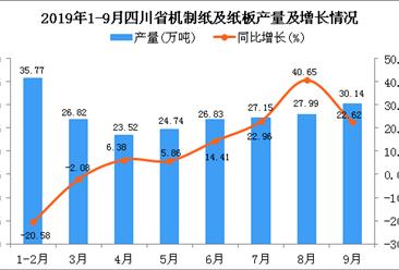 2019年1-3季度四川省机制纸及纸板产量为243.04万吨 同比增长16.89%