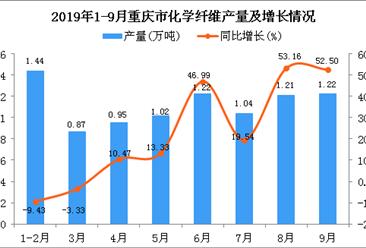 2019年1-3季度重庆市化学纤维产量为10.09万吨 同比增长33.82%
