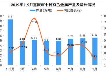 2019年1-3季度重庆市十种有色金属产量为45.15万吨 四虎影院网站增长14.22%