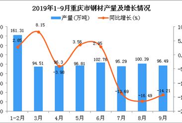 2019年1-3季度重庆市钢材产量为857.27万吨 同比下降2.68%