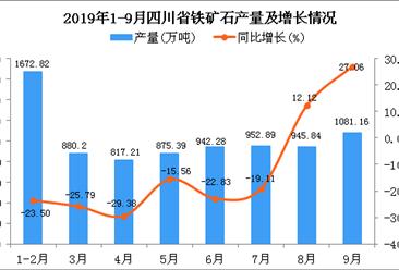 2019年1-9月四川省铁矿石产量及增长情况分析