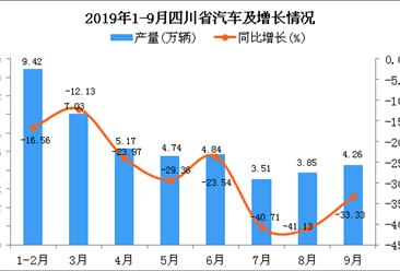 2019年1-3季度四川省汽车产量为42.9万辆 四虎影院网站下降26.01%