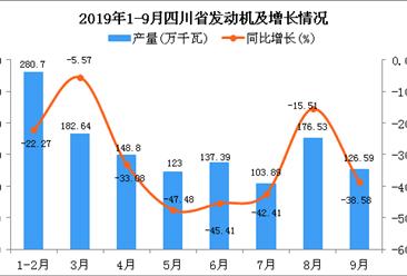 2019年1-3季度四川省发动机产量同比下降29.91%