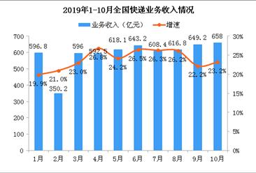 2019年1-10月全国快递物流行业运行情况分析(附图表)